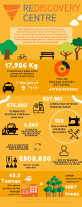 rediscovery-centre-infographic-march-2017-v2